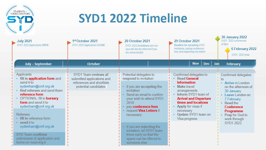 Sydenham 2022 timeline