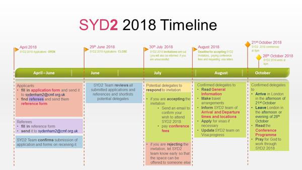 SYD2 Timeline image