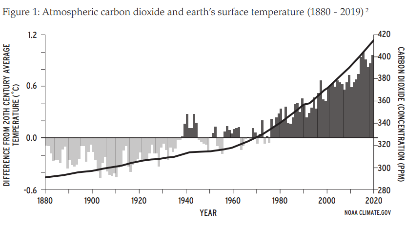 CO2 and climate graph