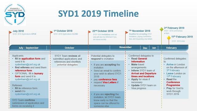 Sydenham timeline